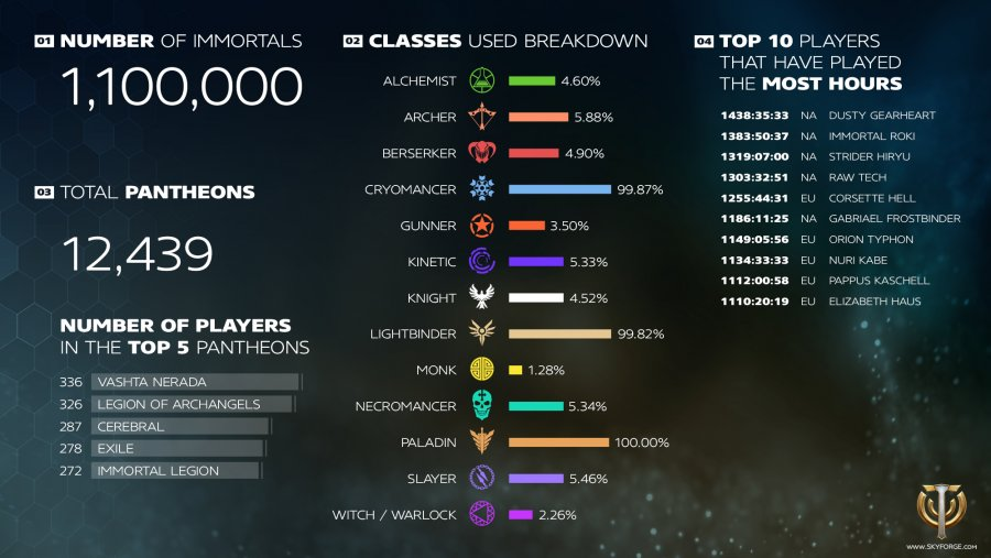 Skyforge Infographic 1